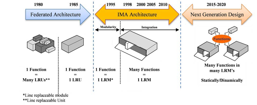Avionics-Architecture3