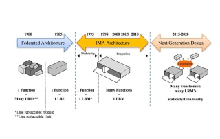 روند پیشرفت معماری اویونیک