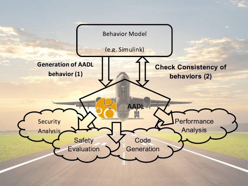 زبان طراحی و تحلیل معماری AADL