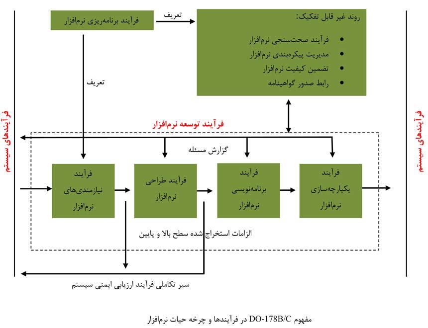 مفهوم DO-178B/C در فرآیندها و چرخه حیات نرمافزار