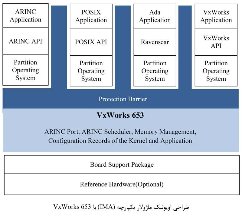 طراحی سیستم اویونیک با VXWorks