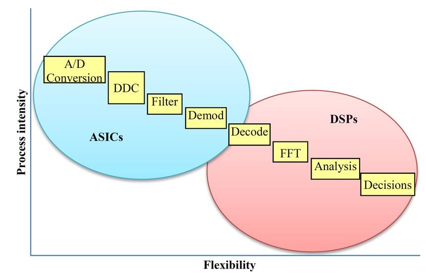 مقایسه وظایف و فعالیتهای بخش SDR یک سیستم مخابراتی