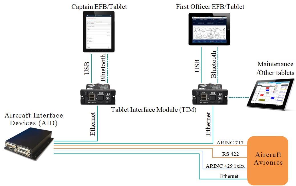 نحوه اتصال AID به سیستمهای اویونیک هواپیما و ارتباط آن با EFBها