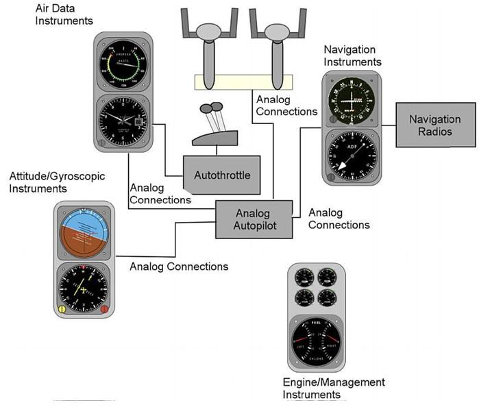 شماتیک ساده از عرشه پرواز الکترومکانیکی با معماری آنالوگ توزیع شده