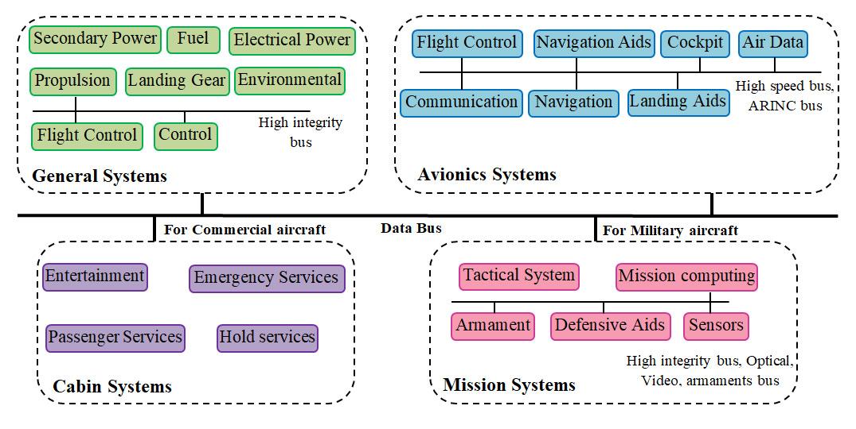 استاندارد انتقال داده MIL-STD-1553B