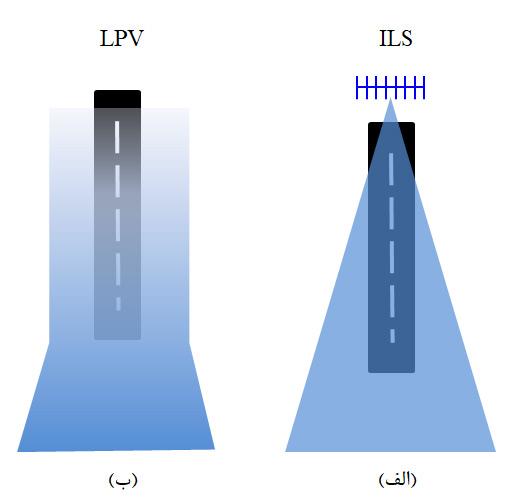 مقایسه حساسیت در روش LPV و ILS