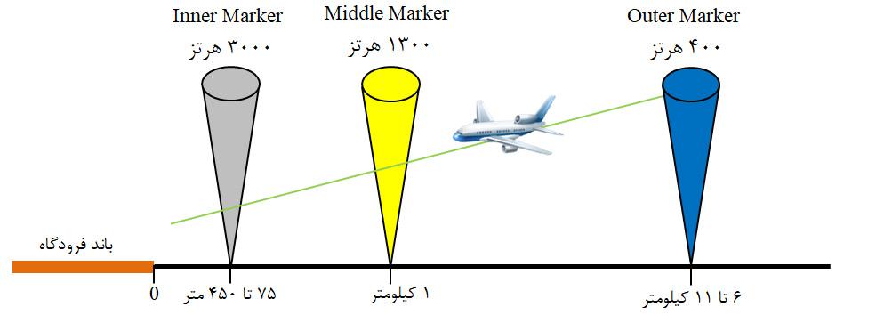 فرکانس و فاصله قرار گیری فرستندههای Marker Beacon از باند فرود