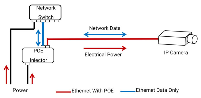 Avionics-Power-over-Ethernet