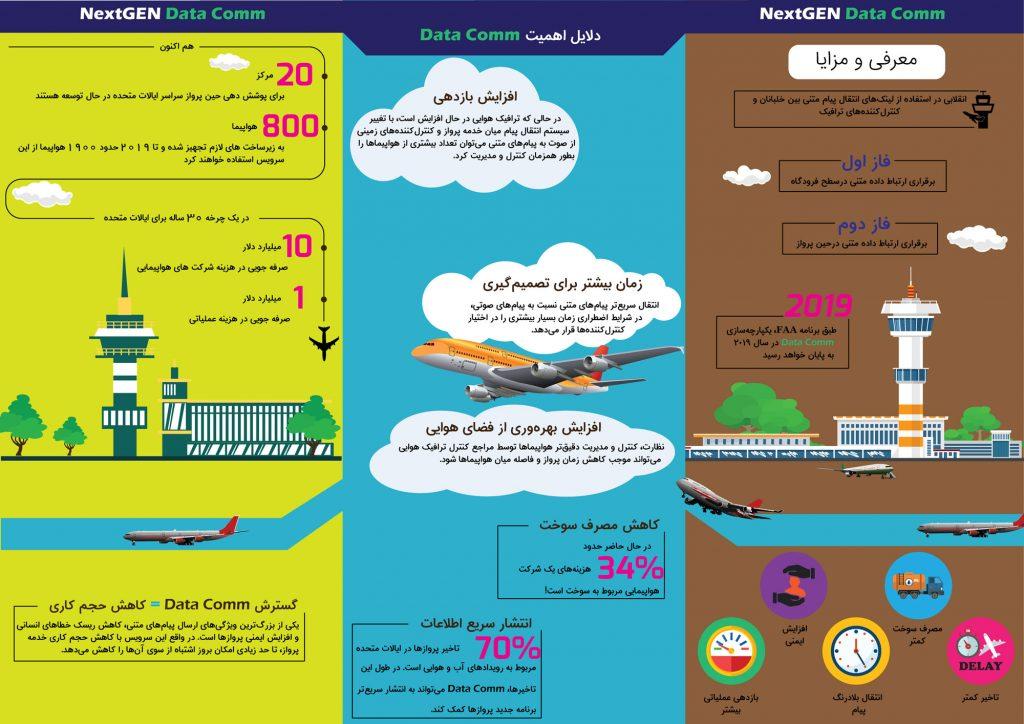 اینفوگرافی از سیستم Data-Comm در صنعت هوانوردی و اویونیک