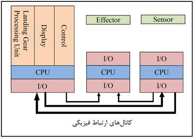معماری وابسته سیستم فرود