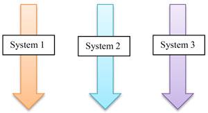 اشتراک گذاری داده در سیستم Stand-alone در معماری وابسته