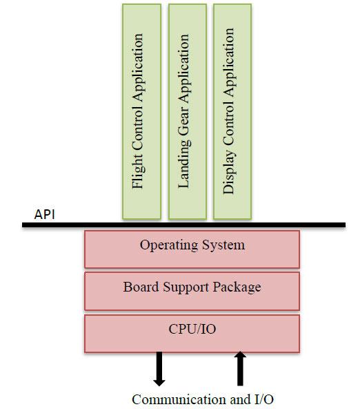 معماری کامپیوتر اویونیک