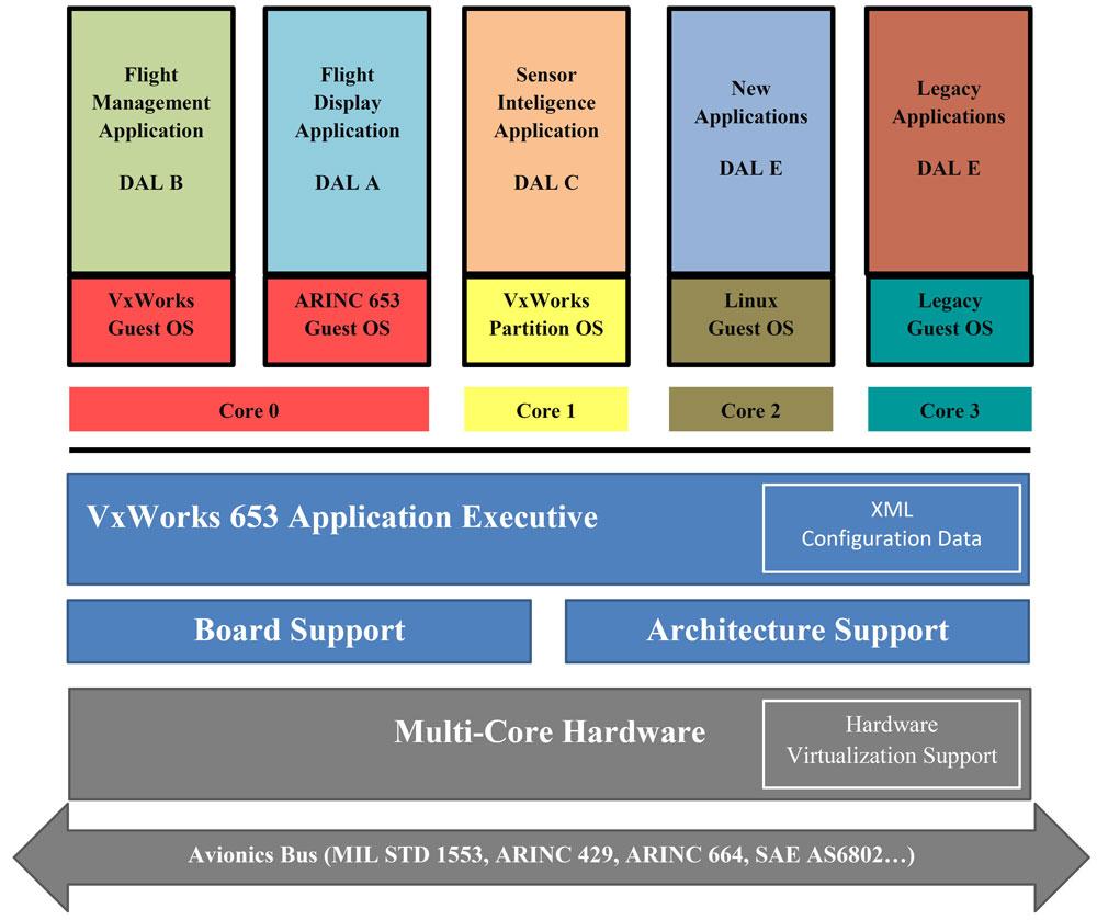 پارتیشن بندی استاندارد VxWorks 653