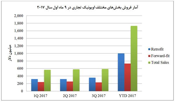 آمار فروش بخش های مختلف اویونیک تجاری در 9 ماه اول سال 2017