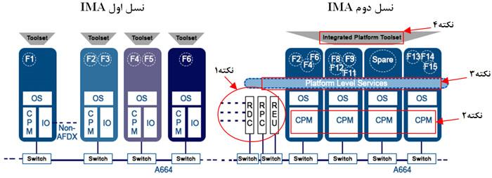 نسل اول و دوم IMA در معماری سختافزار