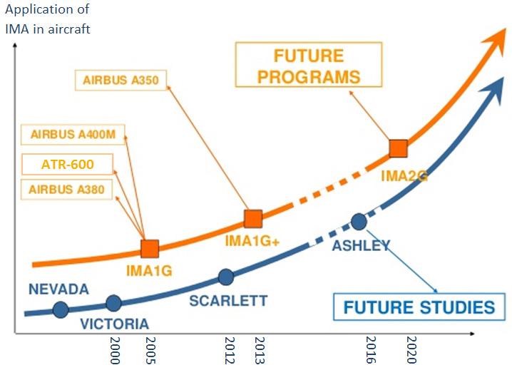 پروژه اشلی در مسیر برنامههای مبتنی بر IMA2G هواپیماها در آینده