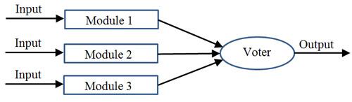 ساختار افزونگی مبتنی بر رایگیری ساده