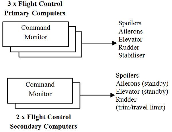 افزونگی کامپیوتر کنترل پرواز در هواپیماهای A340 و A330