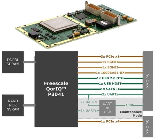بورد BuiltSAFE MFCC-8557 شرکت مرکوری سیستمز برای کاربردهایی با نیازمندی DAL C