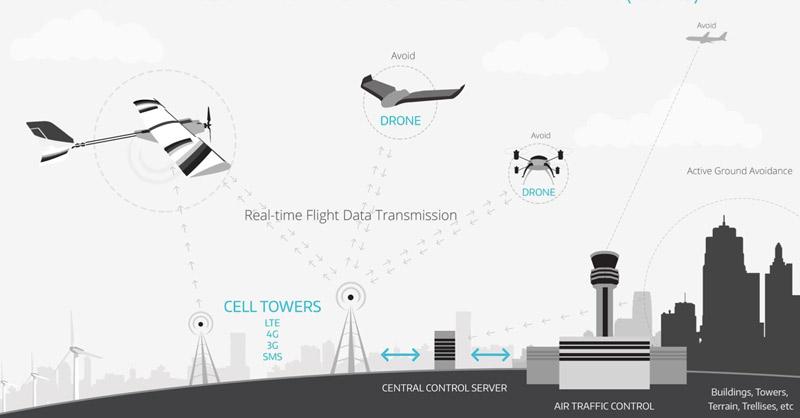 شبکههای LTE