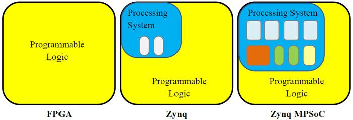 شکل 1- مقایسه ساده FPGA، Zynq و Zynq MPSoC
