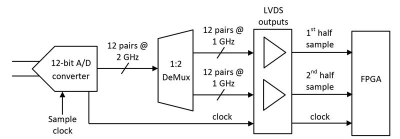 شکل 5- ارتباط یک مبدل آنالوگ به دیجیتال 12 بیتی به FPGA از طریق دیمولتیپلکسر