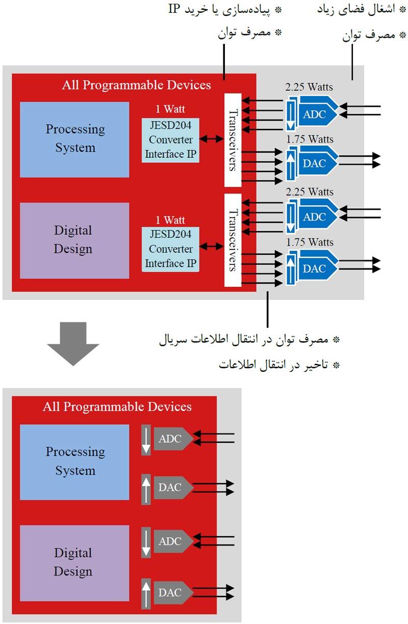مزایای استفاده از RFSoC