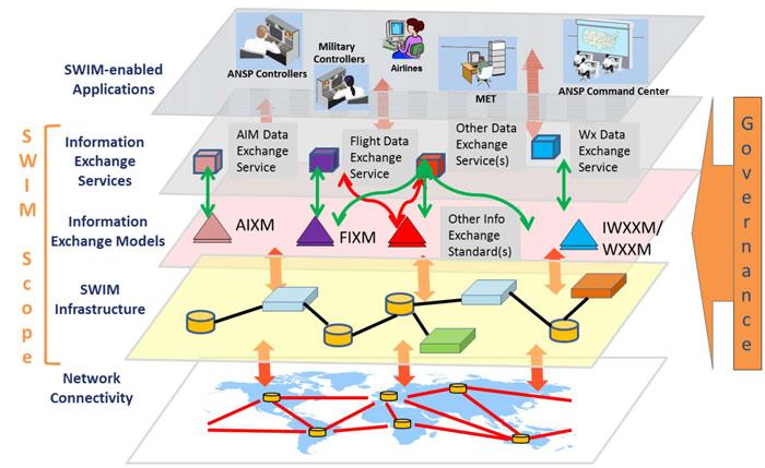 چارچوب و ساختار تعاملات سراسری در برنامه SWIM
