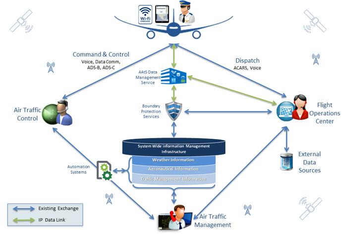 ساختار طرح AAtS