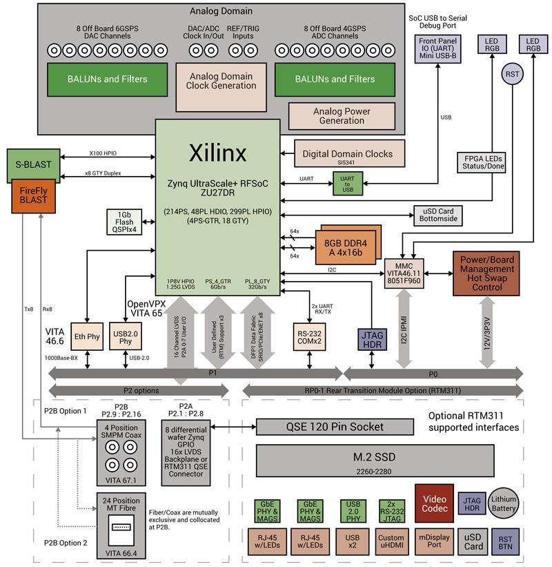 بلوک دیاگرام بورد توسعهای VP430 شرکت آباکو
