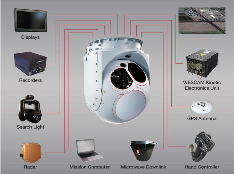امکان اتصال مستقیم انواع تجهیزات به دوربین MX-15