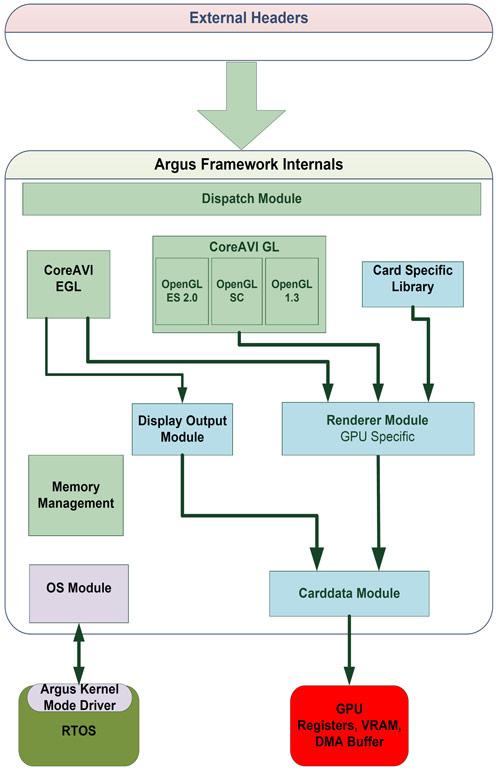 دیاگرام درایورهای گرافیکی OpenGL شرکت Core AVI