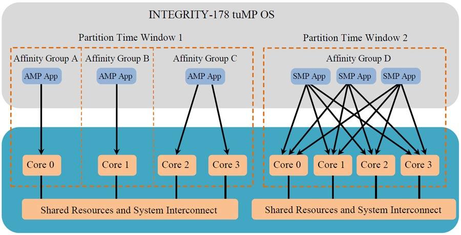 INTEGRITY-178 tuMP OS