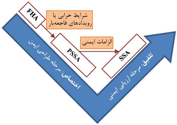 ساختار فرایند ایمنی مطابق سند ARP-4754A