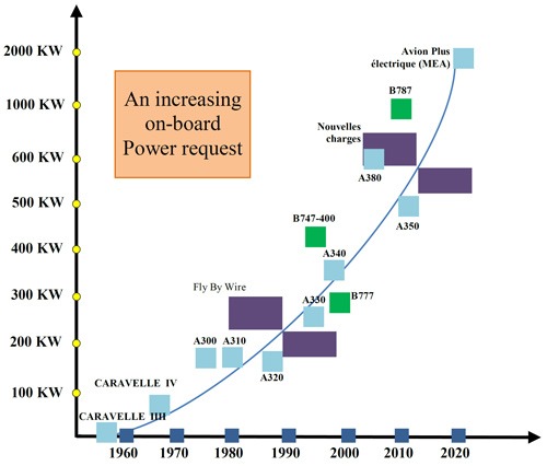 سیر افزایشی نیاز به توان الکتریکی در هواپیماها
