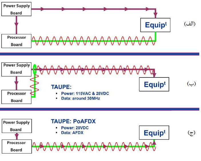 تصویر الف: معماری فعلی؛ خطوط جداگانه برای داده و تغذیه – تصویر ب: معماری PLC؛ ارسال داده روی خط تغذیه – تصویر ج: معماری PoD؛ انتقال تغذیه روی خط داده