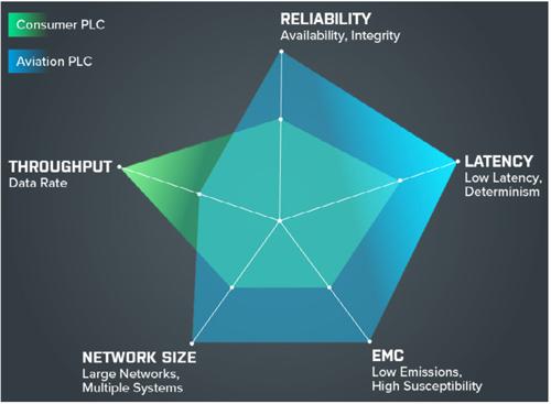 ویژگیهای فناوری PLC ارائه شده توسط شرکتDiehl