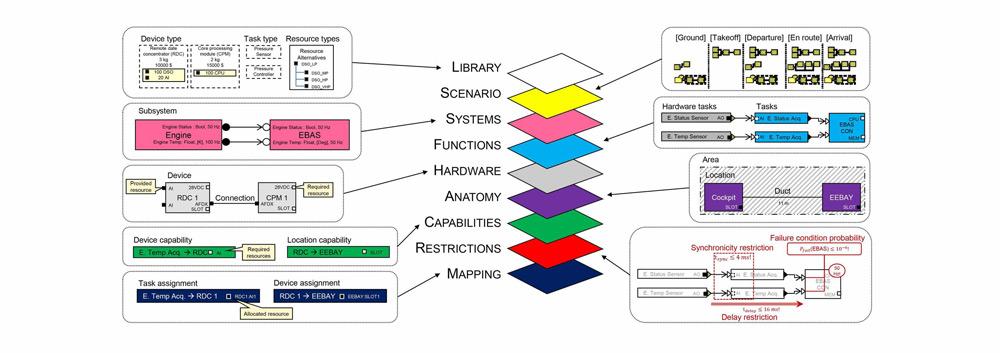 ساختار مدل معماری اویونیک باز در 9 لایه اصلی