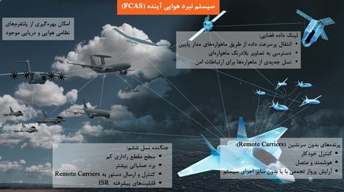 سیستم نبرد هوایی آینده(FCAS)