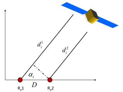 استفاده از دو آنتن روی هواپیما و بهرهگیری از الگوریتمهای مقایسه زاویه ورود سیگنال برای حذف Spoofing