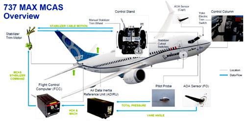 نمایی از ارتباطات اجزای هواپیمای 737 MAX