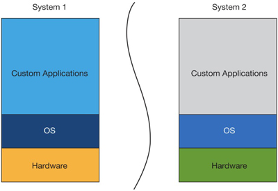 اطمینان از ایزوله بودن کامل سیستمعاملها با معماری کرنل مجزا