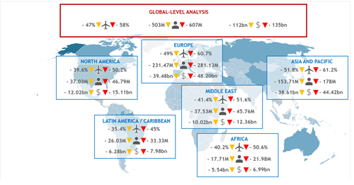 تاثیر شیوع COVID-19 بر صنعت هوانوردی غیرنظامی جهان