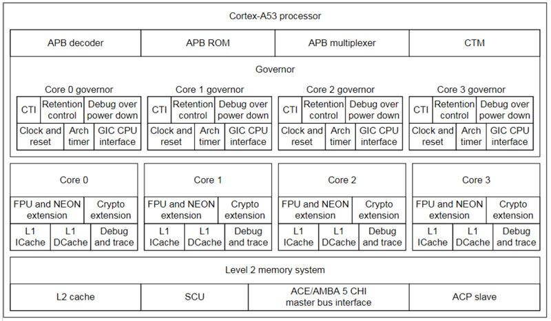 بلوک دیاگرام پردازنده Cortex A-53 که از آن در پروژه EGI-M استفاده خواهد شد.