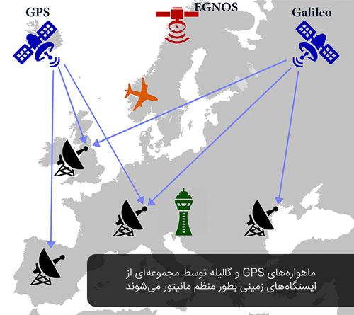 فرایند محاسبه و تصحیح خطای موقعیت با سیستم EGNOS