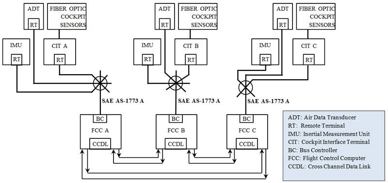 معماری پیشنهادی برای سیستم کنترل پرواز در پروژه FLASH