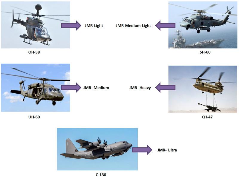 برنامه جایگزینی پلتفرمهای نظامی ایالات متحده با خروجی های پروژه FVL