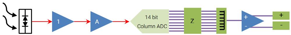شکل 5- بلوک دیاگرام زنجیره تبدیل امواج IR به جریان دادههای دیجیتال